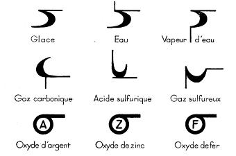 cours nomenclature chimie