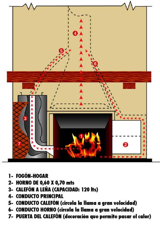Comod n Planos de chimeneas de lena
