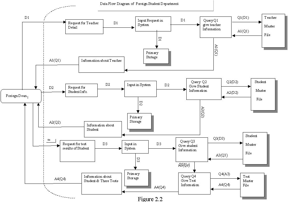 data flow diagramdata collected from data flow diagram of foreign student department