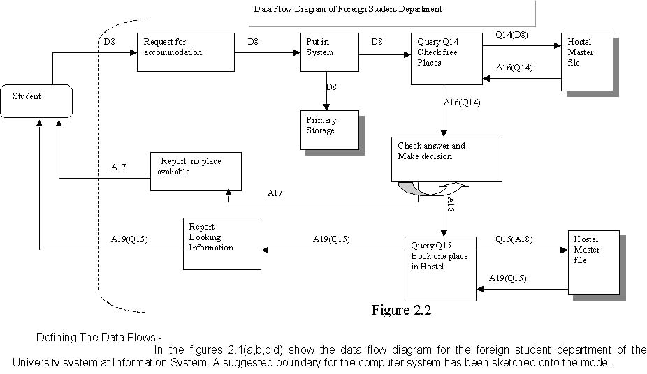 Data flow diagram data collected from data flow diagram of foreign student department ccuart Gallery