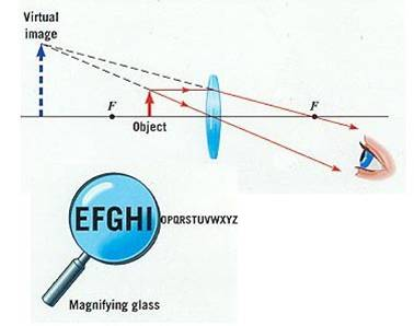 As the lens is moved further from the object the image gets bigger