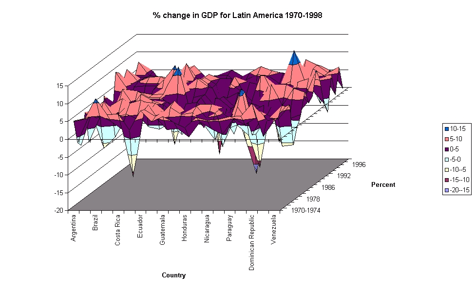 Economic Survey Of Latin America And The Caribbean