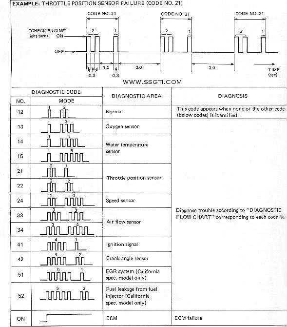 Suzuki Outboard Trouble Codes Manual
