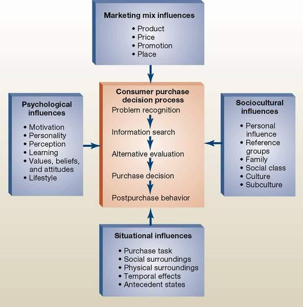 consumer purchase decision process pdf