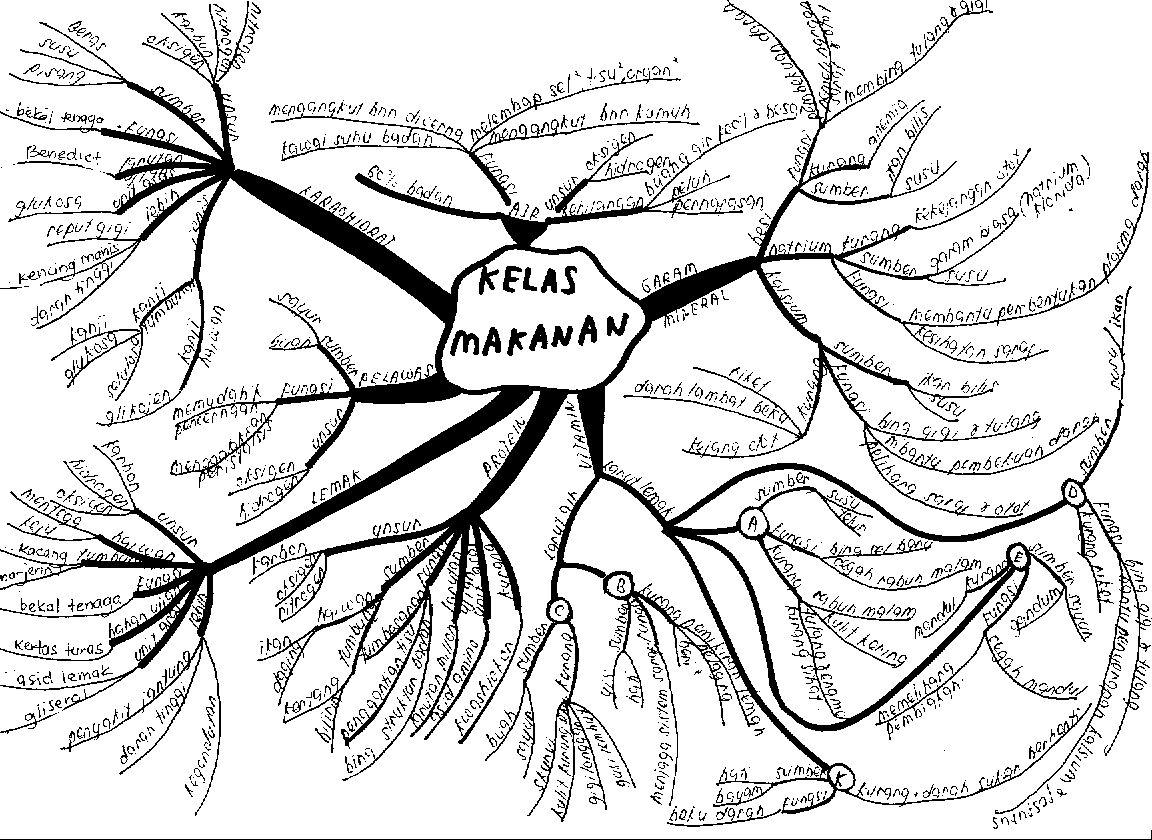 Peta Minda Kelas Makanan