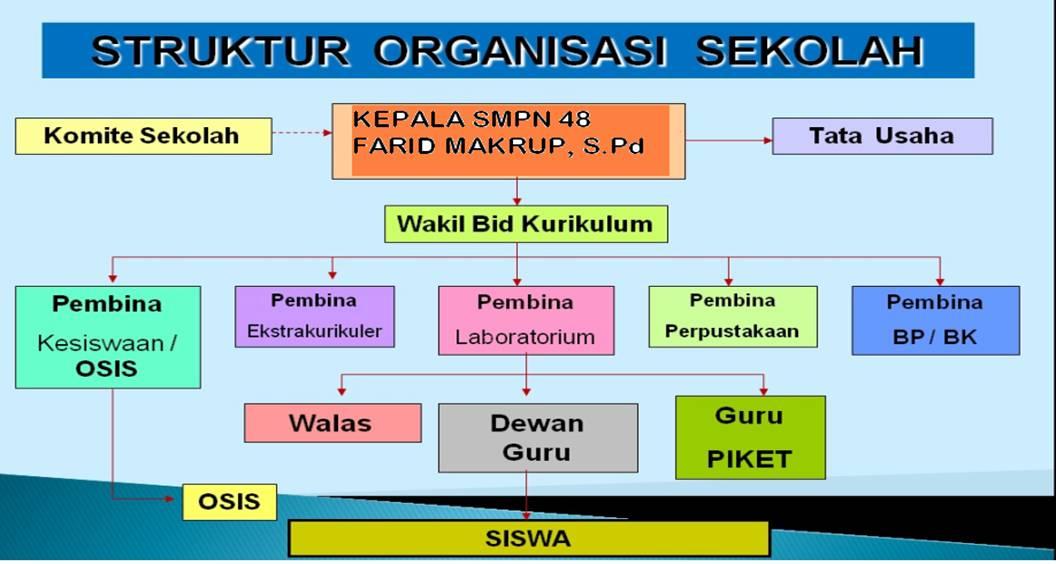 struktur organisasi smp negeri 48 jakarta Struktur Organisasi Pramuka struktur organisasi copyright 2015 copyright 2014