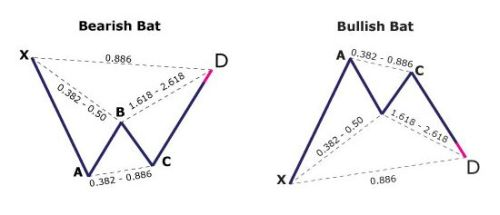 Harmonic Forex Patterns - Bat, Butterfly, Crab, Gartley Overview