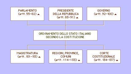 L 39 italia dopo il 39 45 for Parlamento italiano schema