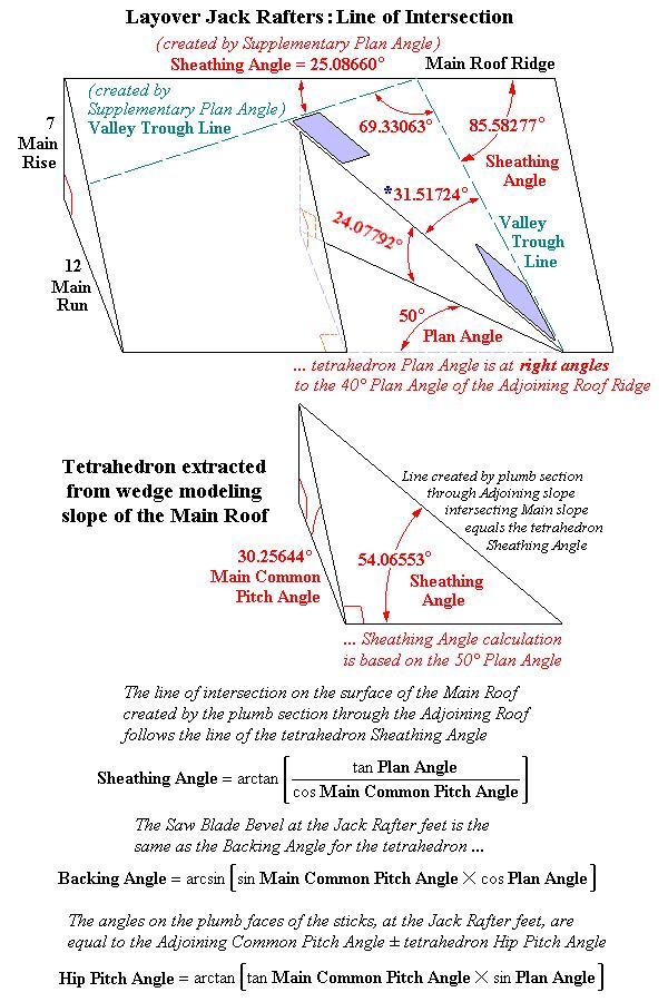 Diagrams And Formulas