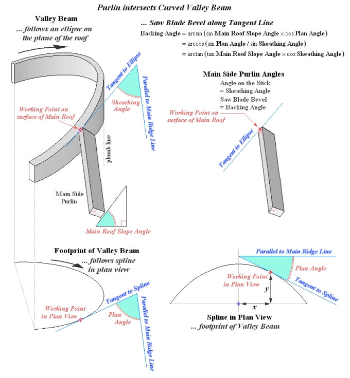 Main Side Jack Purlins Intersect Curved Valley Beam