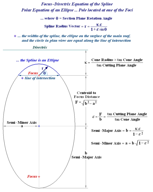 Sloped Frustum Of A Pyramid Or Cone Calculator