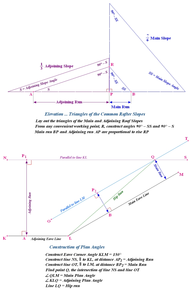 Geometry Formula Sheet - VDOE