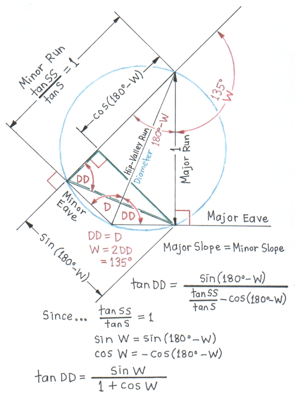Irregular Hip Roof Geometry And Trigonometry Proofs Of