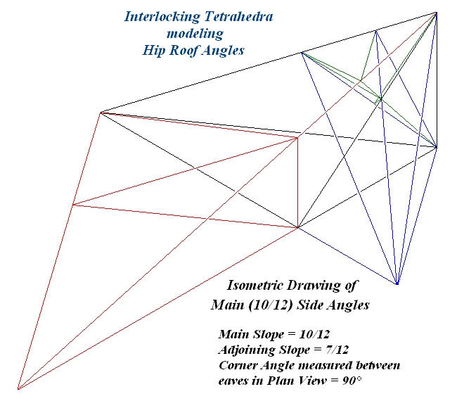 Tetrahedra And Triangles Defining Hip Or Valley Roof