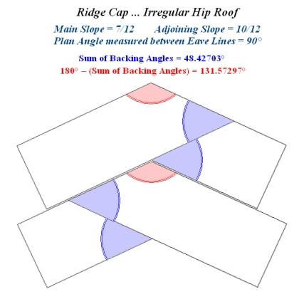 Layover Or Butt Joint Irregular Hip Roof Ridge Cap