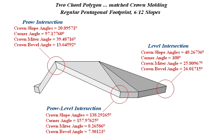 Image Result For Cutting Crown Molding Angles Chart