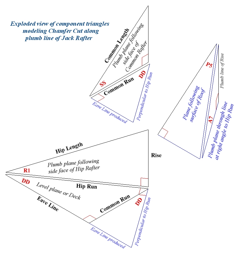 Intersection Of Jack Rafter With Hip Or Valley Rafter: Study Of Chamfer Cut Or Square Cut Along