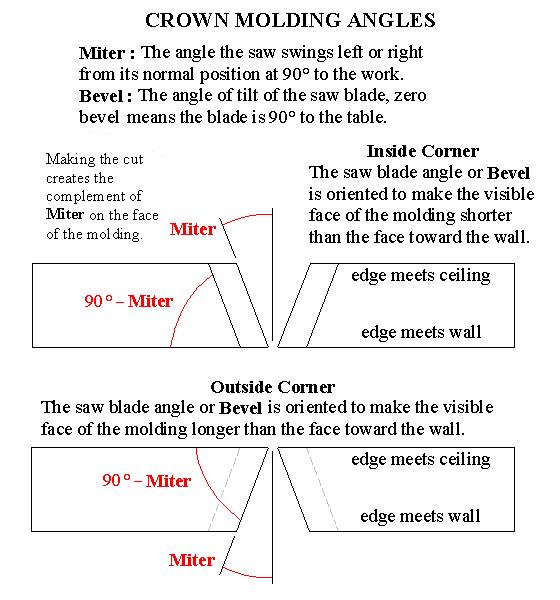Mitering Crown Molding Free Plans For Chicken Coops
