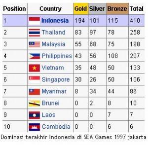 Namun Sejak Tahun  Di Sea Games Yang Diadakan Di Brunei Darussalam Indonesia Absen Menjadi Juara Umum Di Sea Games Prestasinya Merosot Tajam Dan