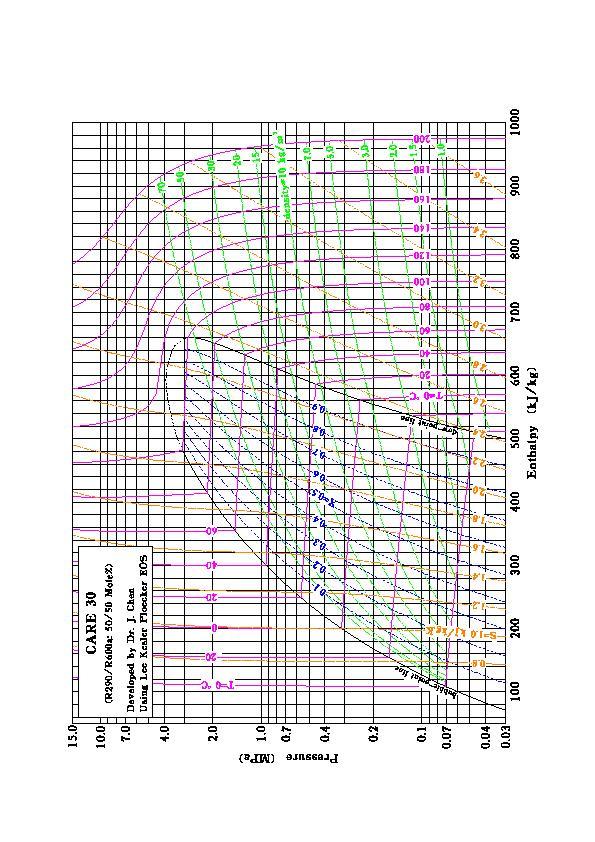 R410a pressure chart