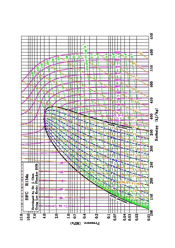 R134a Pt R500 Pressure Temperature Chart