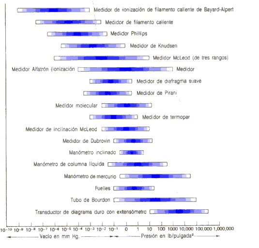 Como se lee la presion en un manometro
