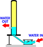 Pump water without electricity or fuel